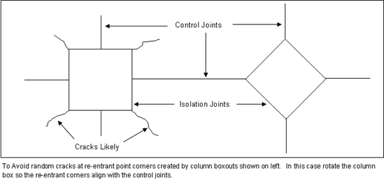 Concrete-Column-Box-Outs